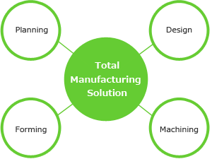 Total Manufacturing Solution