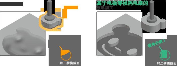 要怎样才能够加工出需要的形状? 进行放电加工时,主要使用雕模放电加工机和线切割放电加工机。 雕模放电加工机 电极与金属之间每秒钟会间断地产生1000~10万次火花,在金属上雕刻出电极的形状。此时,电极与加工物不直接接触,因此被称为非接触加工。       雕模放电加工机用的是什么电极? 电极的形状与需要加工的形状相反,主要采用主Graphite(石墨、碳)等容易导电的材料。上述材料都是柔软的金属,可以使用普通的钻头轻松地进行加工。 线切割放电加工机时、 用非常细的钢丝电线作为电极,使其产生火
