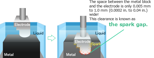 Principles of Electrical Discharge Machining and Non